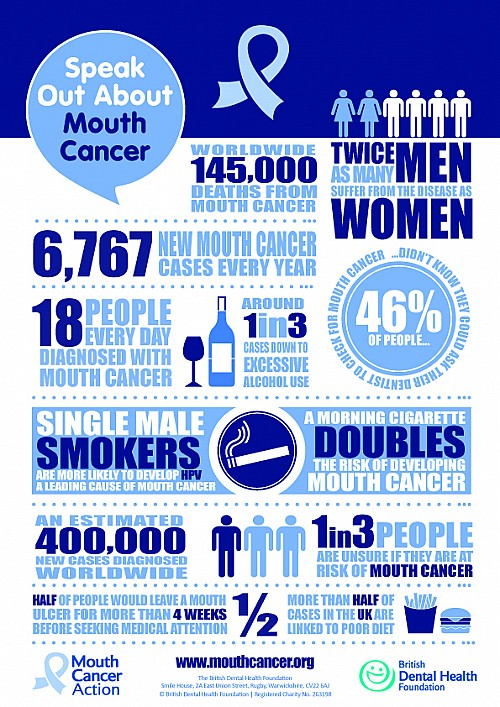 Mouth Cancer Poster